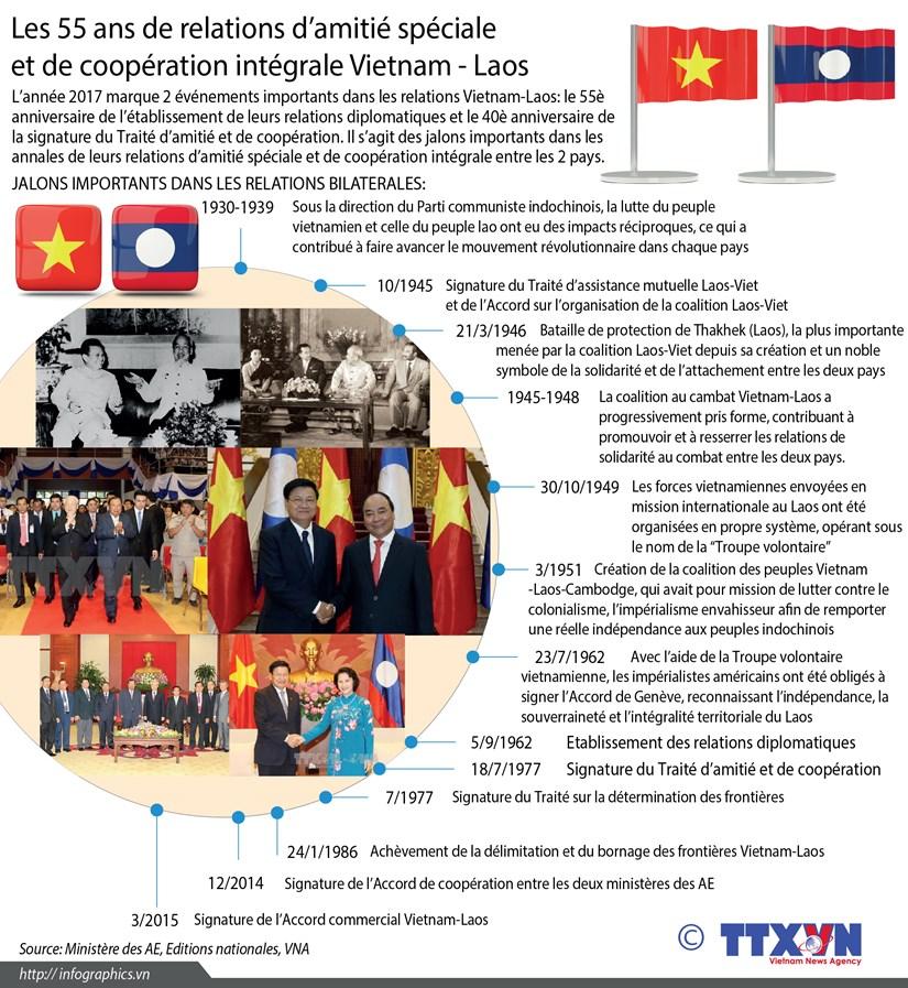 [Infographie] Les 55 ans de relations d'amitie speciale et de cooperation integrale Vietnam - Laos hinh anh 1