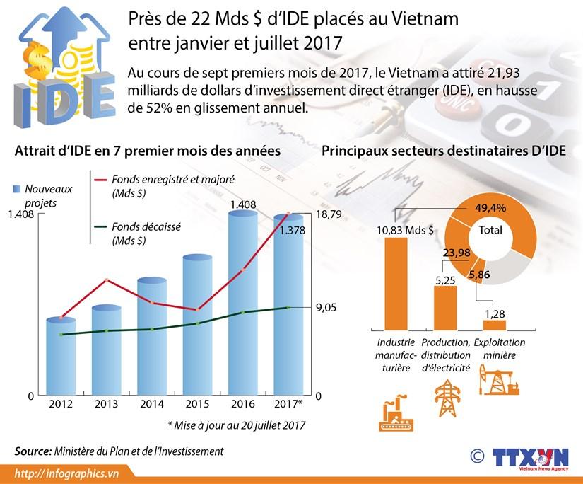 Pres de 22 Mds $ d'IDE places au Vietnam en 7 mois hinh anh 1