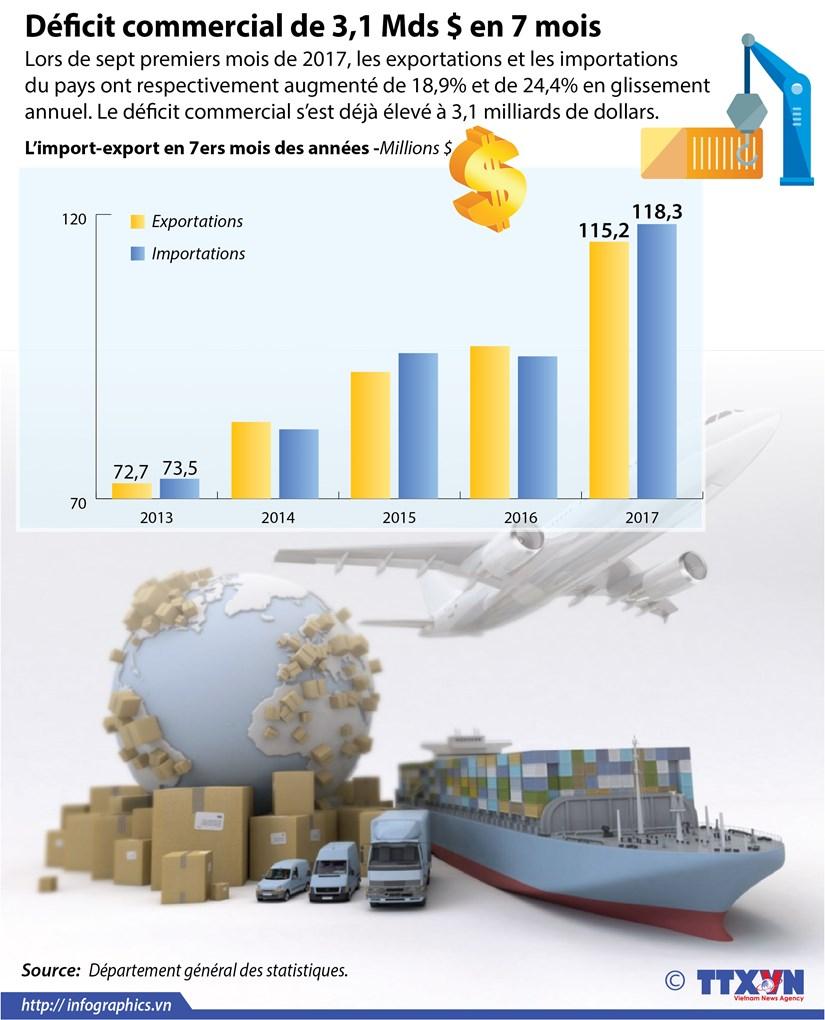 [Infographie] Le Vietnam affiche un deficit commercial de 3,1 Mds $ en 7 mois hinh anh 1