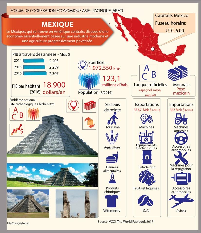 [Infographie] Membres du Forum de cooperation economique Asie-Pacifique: le Mexique hinh anh 1