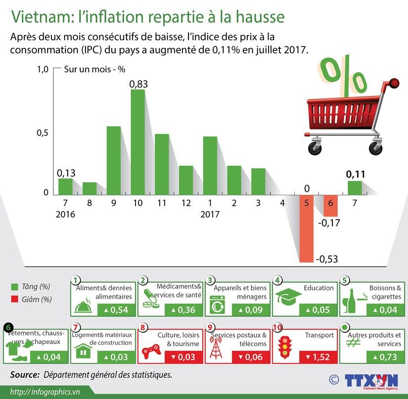 [Infographie] L'inflation repartie a la hausse en juillet hinh anh 1