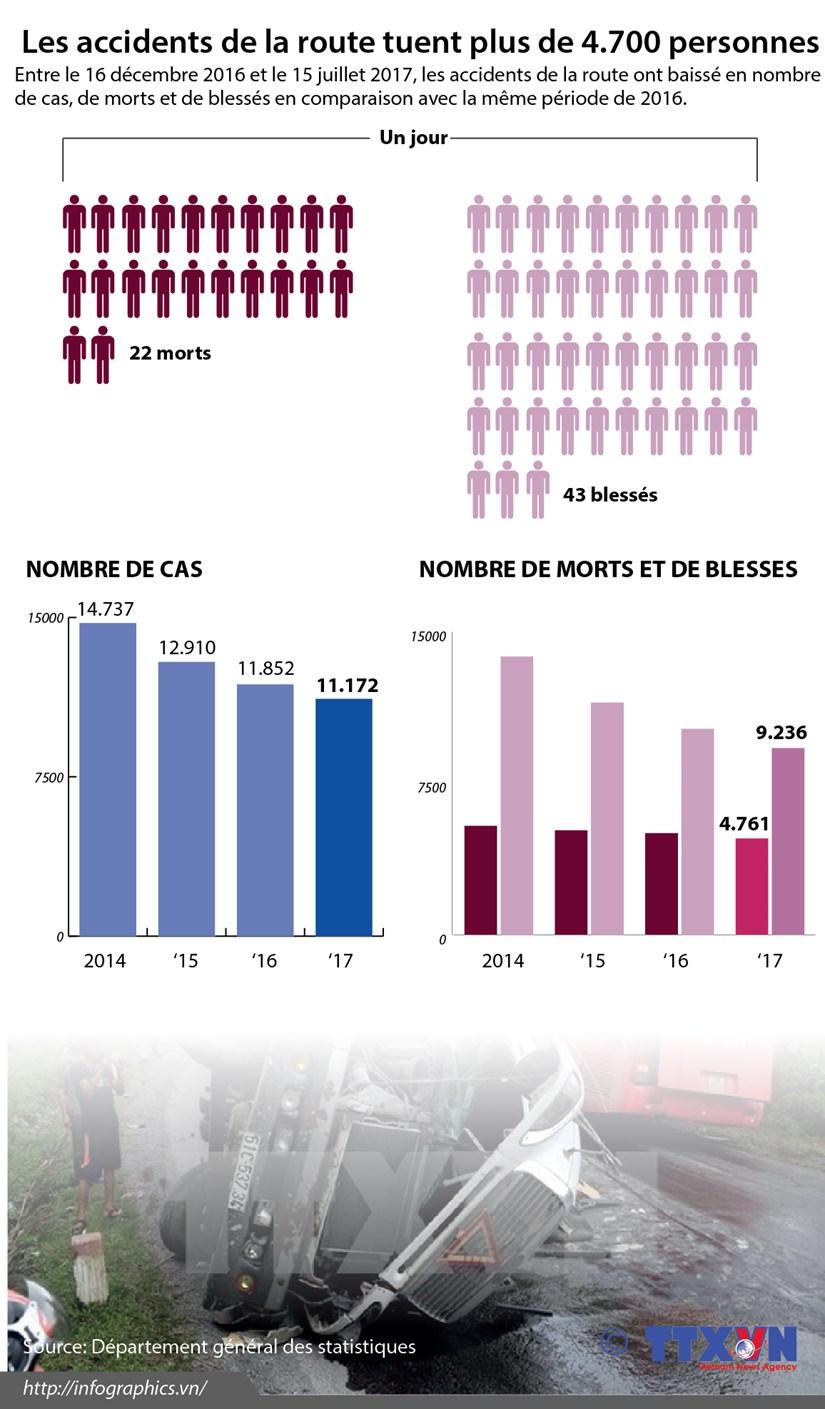 [Infographie]Les accidents de la route tuent plus de 4.700 personnes en 7 mois hinh anh 1