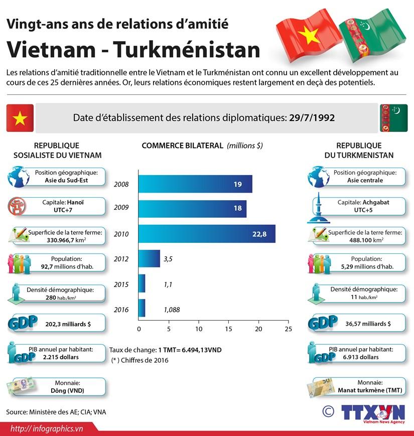 Vingt-ans ans de relations d'amitie Vietnam - Turkmenistan hinh anh 1