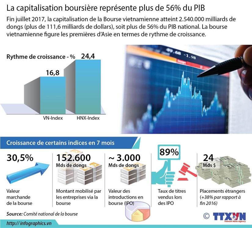 [Infographie] La capitalisation boursiere represente plus de 56% du PIB vietnamien hinh anh 1