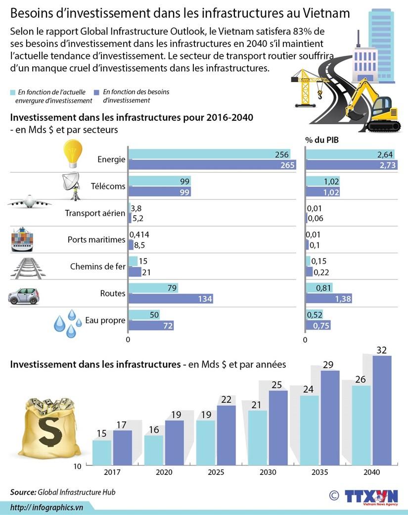 [Infographie] Besoins d'investissement dans les infrastructures au Vietnam hinh anh 1