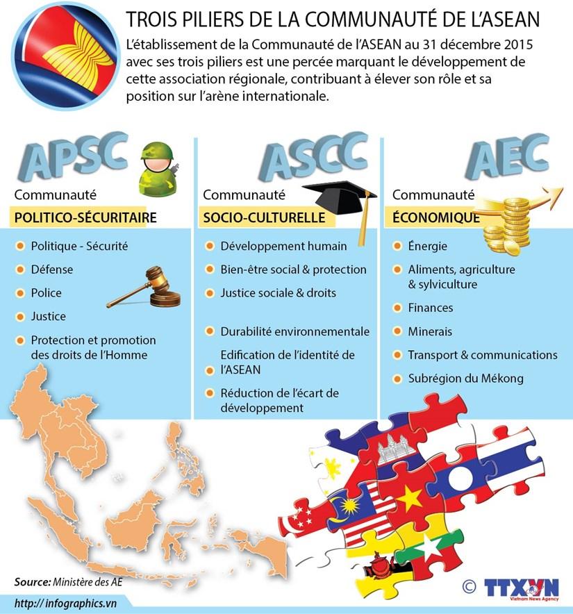 [Infographie] Trois piliers de la Communaute de l'ASEAN hinh anh 1