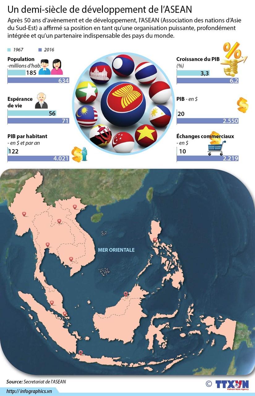 [Infographie] Un demi-siecle de developpement de l'ASEAN hinh anh 1