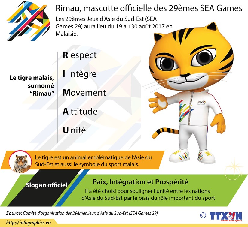 [Infographie] Rimau, mascotte officielle des 29emes SEA Games hinh anh 1