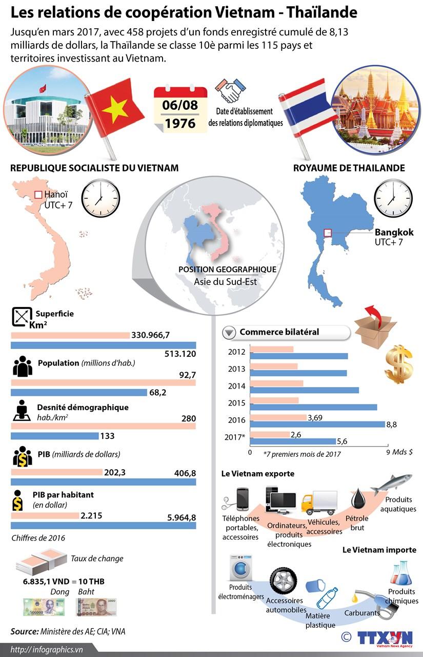 [Infographie] Les relations de cooperation Vietnam - Thailande hinh anh 1