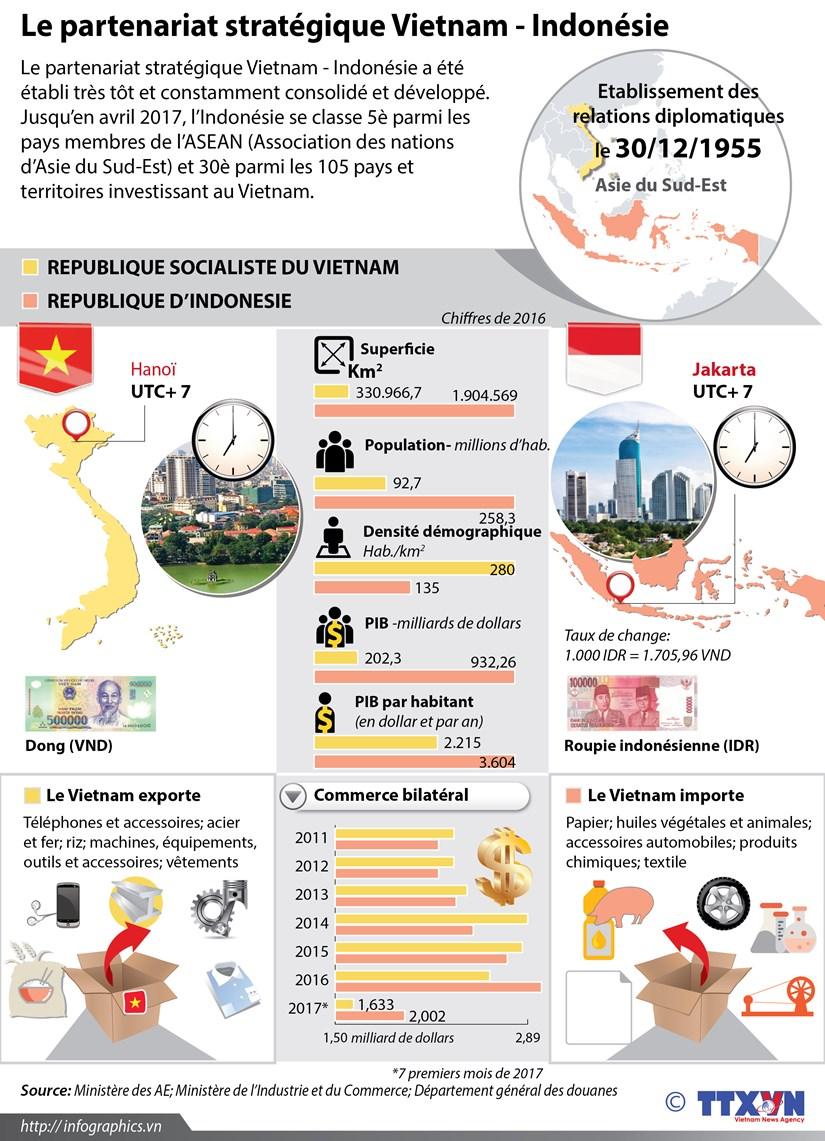 [Infographie] Le partenariat strategique Vietnam - Indonesie hinh anh 1