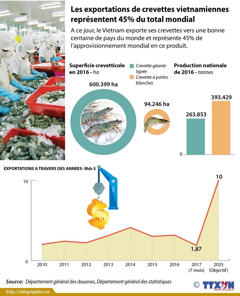 Les exportations de crevettes vietnamiennes representent 45% du total mondial hinh anh 1