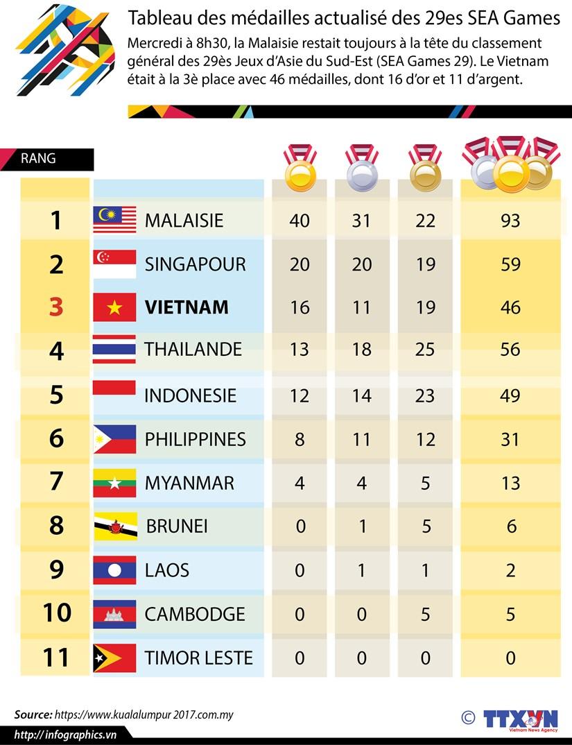 [Infographie] Tableau des medailles actualise des 29es SEA Games hinh anh 1
