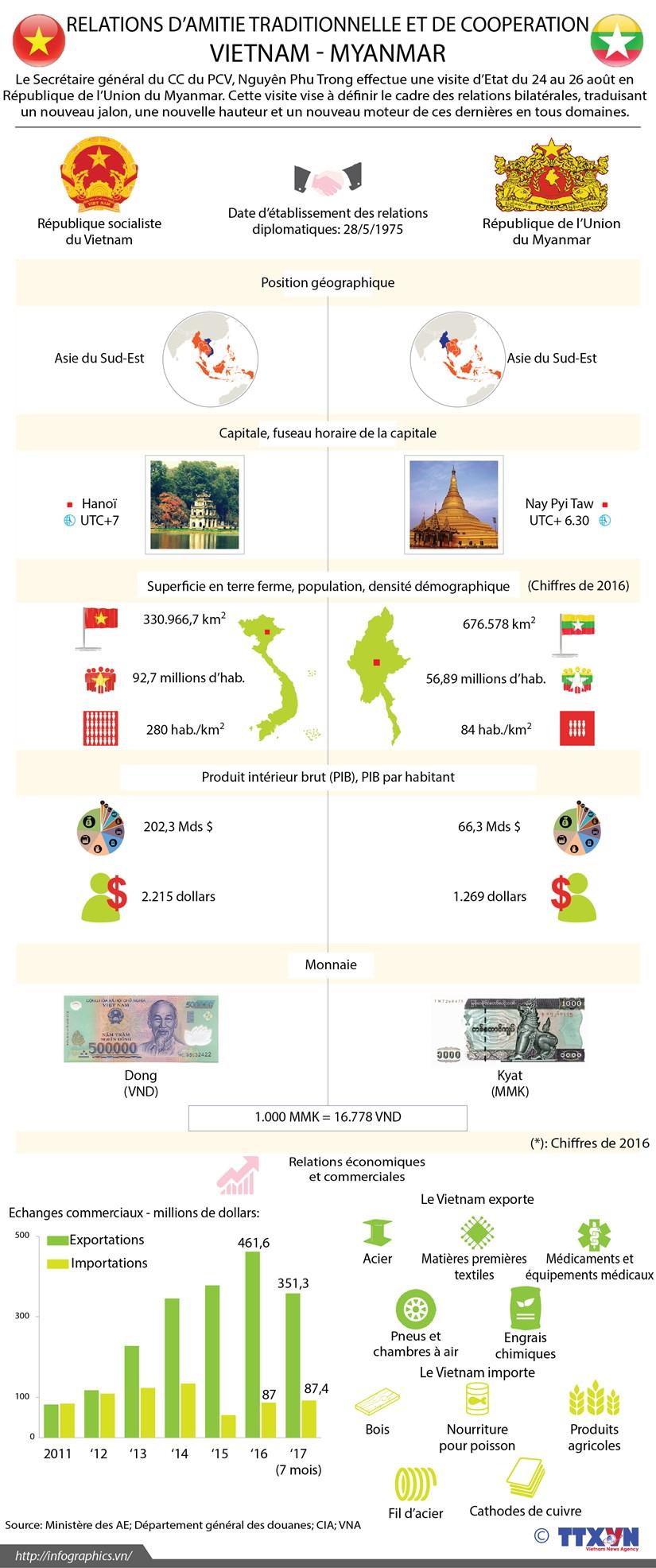 [Infographie] Les relations d'amitie traditionnelle et de cooperation Vietnam - Myanmar hinh anh 1