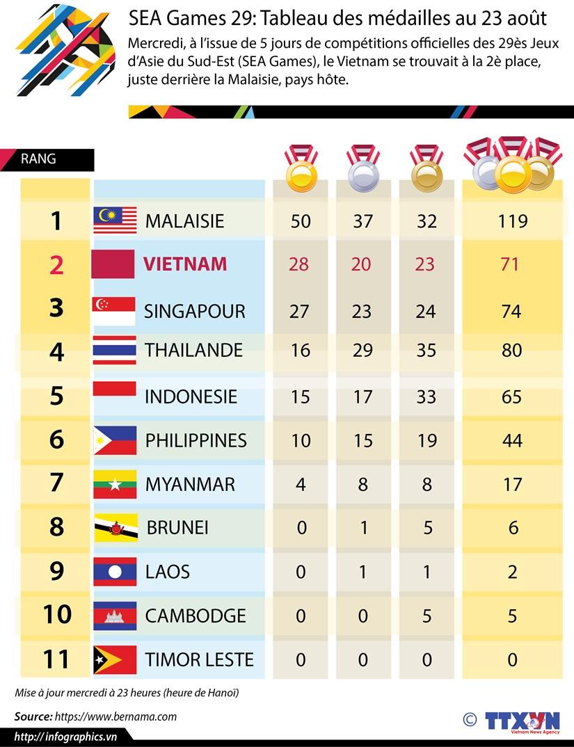 SEA Games 29: Le Vietnam a la 2e place a l'issue de 5 jours de competitions hinh anh 1