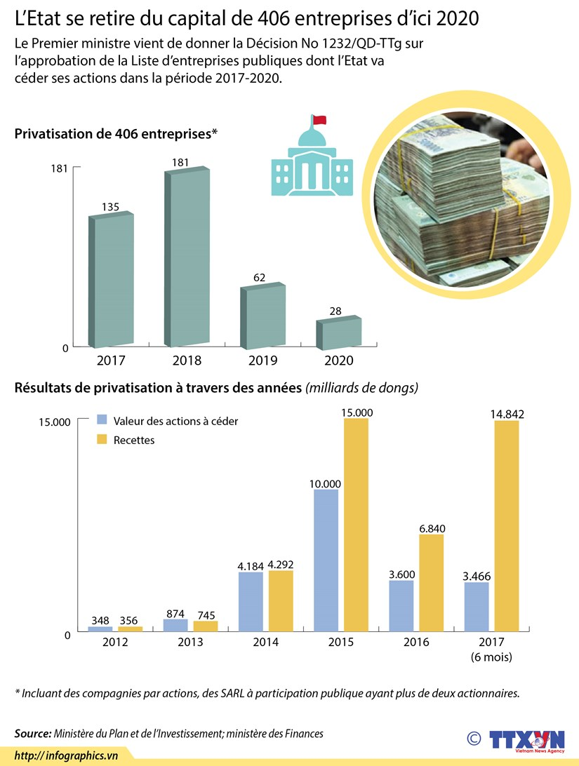 [Infographie] L'Etat se retire du capital de 406 entreprises d'ici 2020 hinh anh 1
