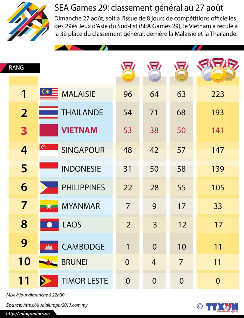 [Infographie] SEA Games 29: classement general au 27 aout hinh anh 1