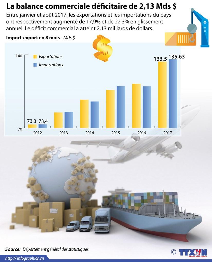 [Infographie] Vietnam: la balance commerciale deficitaire de 2,13 Mds $ hinh anh 1