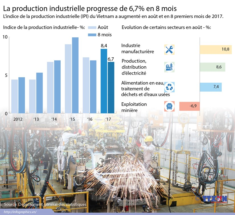 [Infographie] La production industrielle progresse de 6,7% en 8 mois hinh anh 1