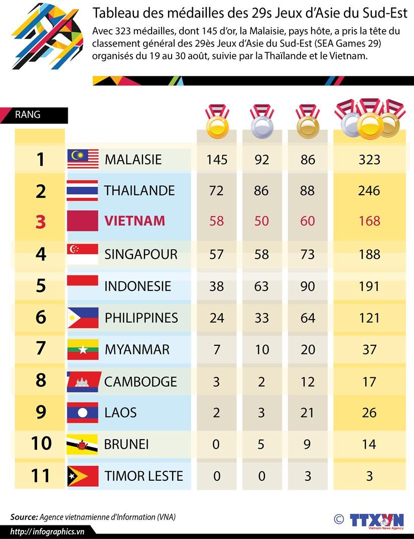 [Infographie] Tableau des medailles des 29s Jeux d'Asie du Sud-Est hinh anh 1