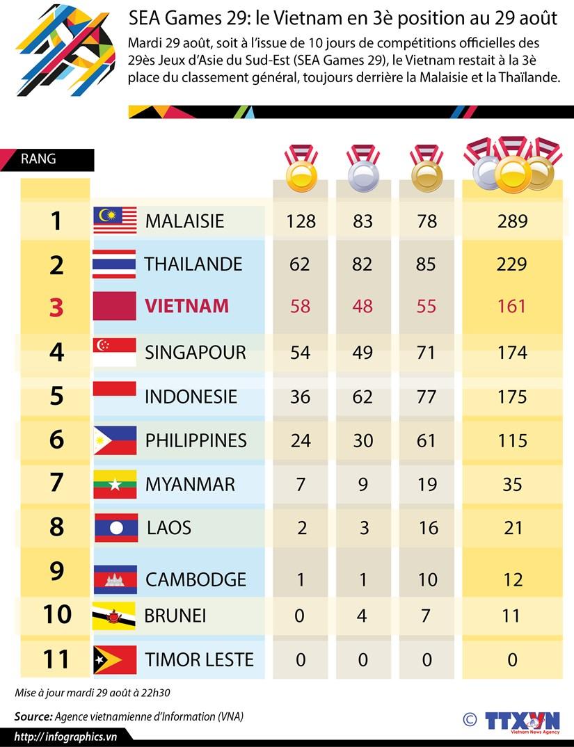 [Infographie] SEA Games 29: le Vietnam en 3e position au 29 aout hinh anh 1