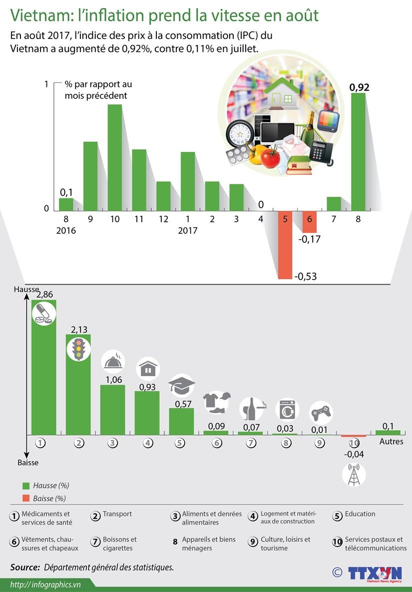Vietnam: l'inflation prend la vitesse en aout hinh anh 1