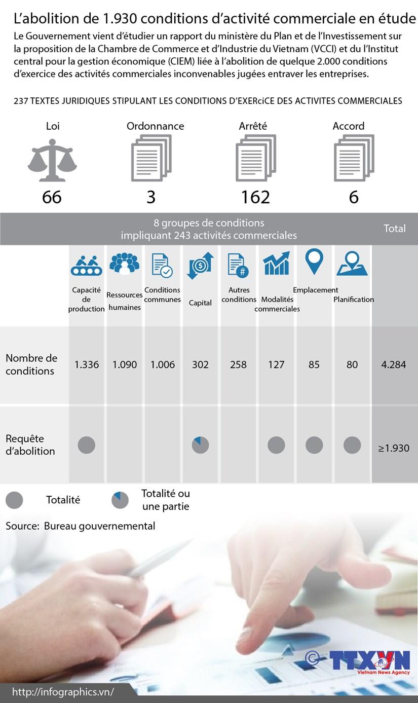 [Infographie] L'abolition de 1.930 conditions d'activite commerciale en etude hinh anh 1