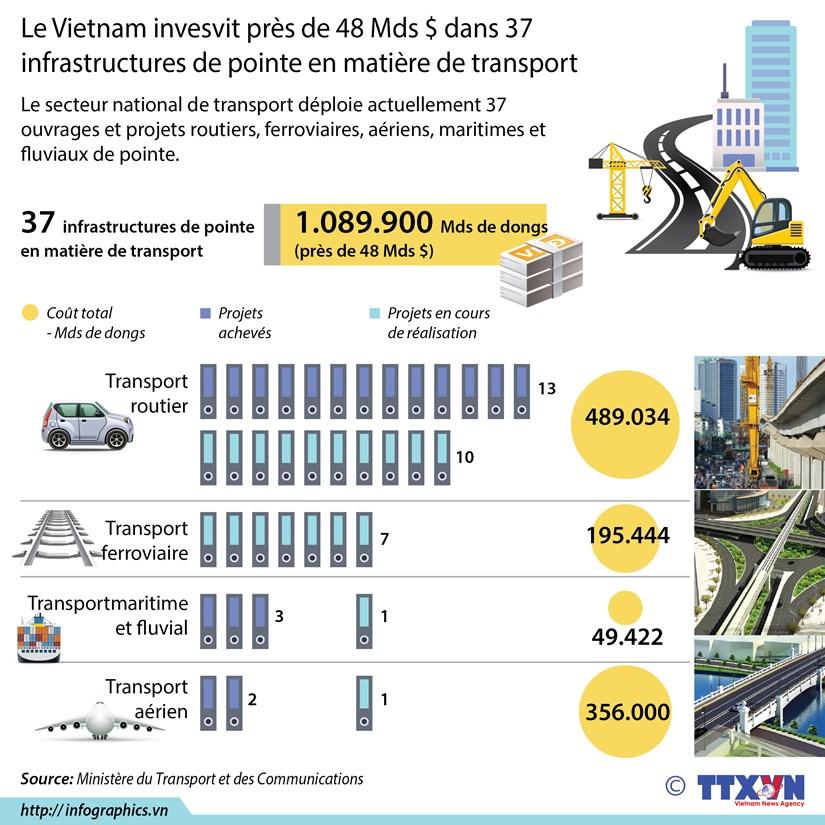 Le Vietnam invesvit pres de 48 Mds $ dans 37 infrastructures de pointe en matiere de transport hinh anh 1