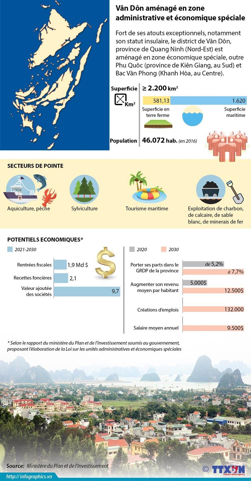 [Infographie] Van Don amenage en zone administrative et economique speciale hinh anh 1