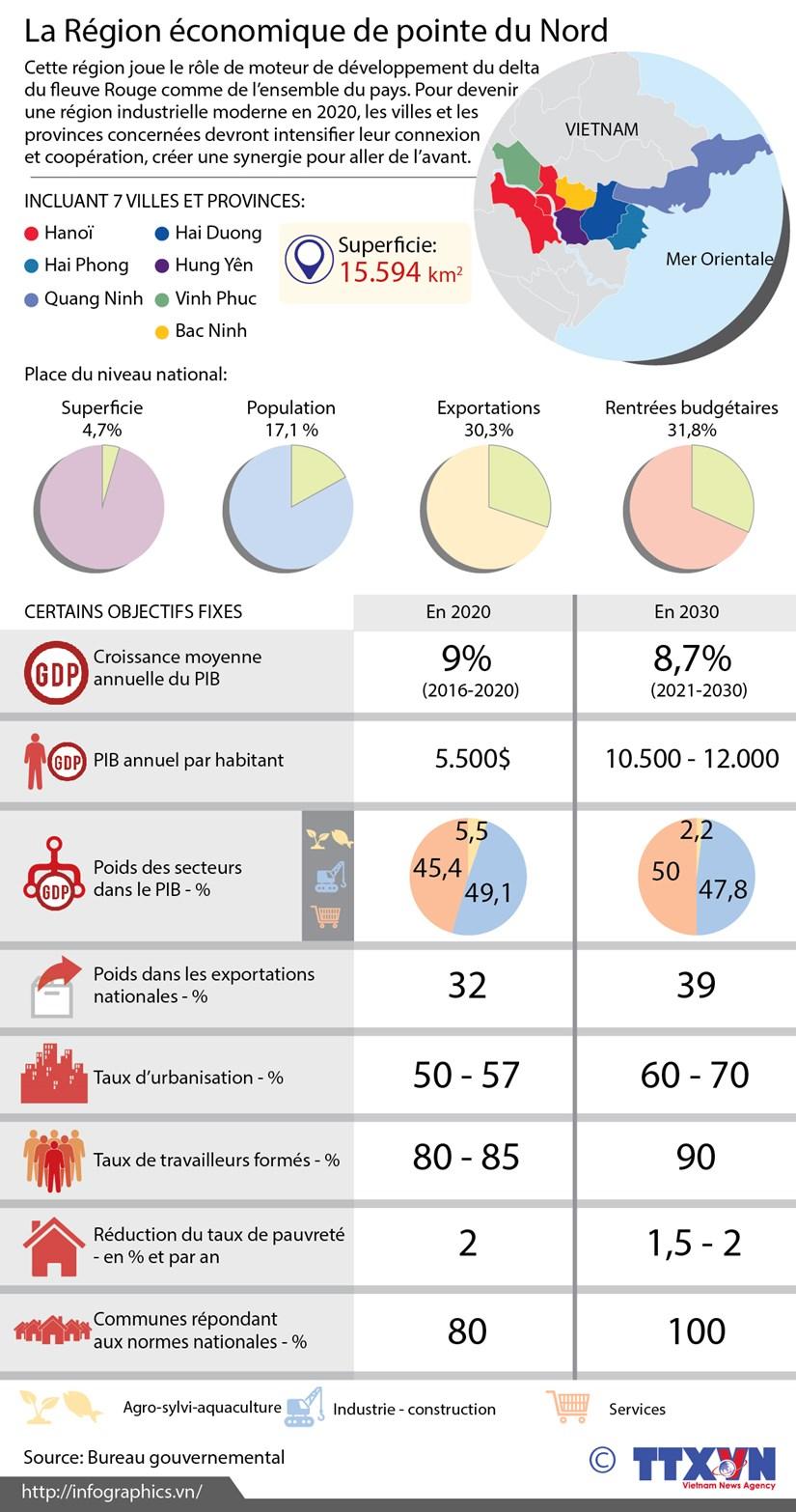 [Infographie] La Region economique de pointe du Nord hinh anh 1