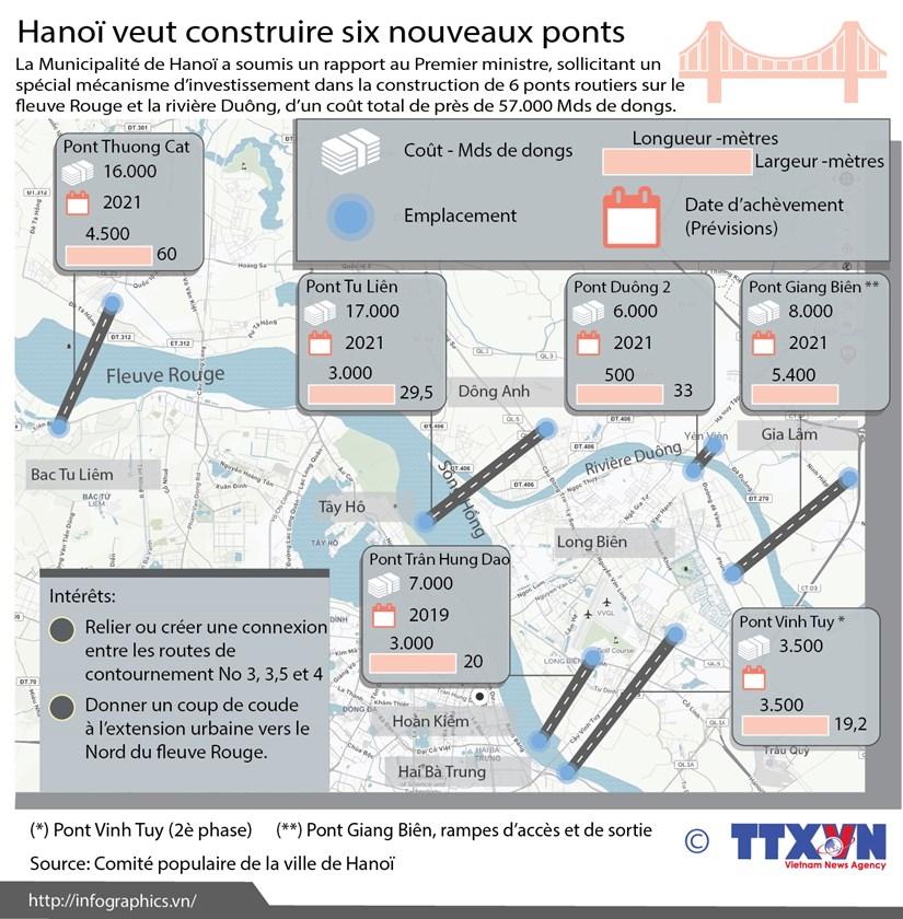 Hanoi veut construire six nouveaux ponts routiers hinh anh 1