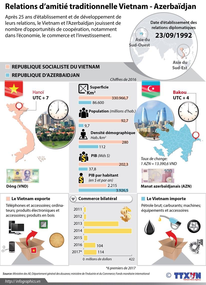 Les relations d'amitie traditionnelle Vietnam - Azerbaidjan en infographie hinh anh 1