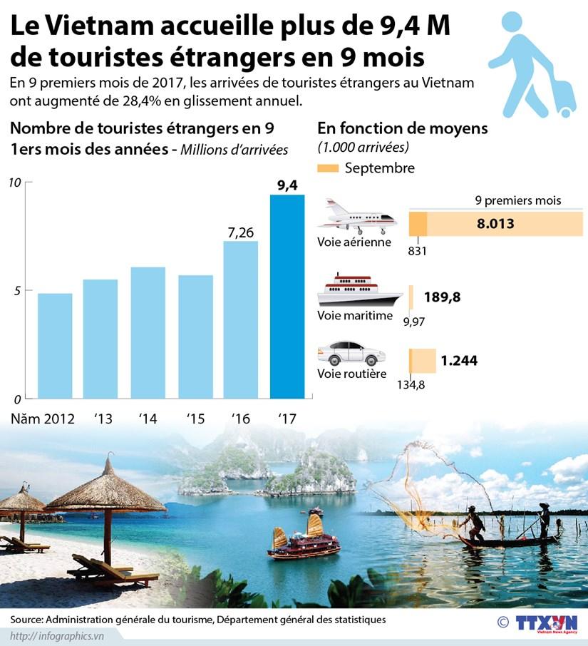 Le Vietnam accueille plus de 9,4 M de touristes etrangers en 9 mois hinh anh 1
