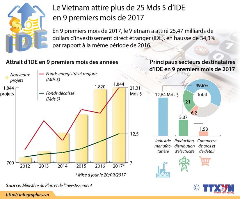 [Infographie] Le Vietnam attire plus de 25 Mds $ d'IDE en 9 premiers mois de 2017 hinh anh 1