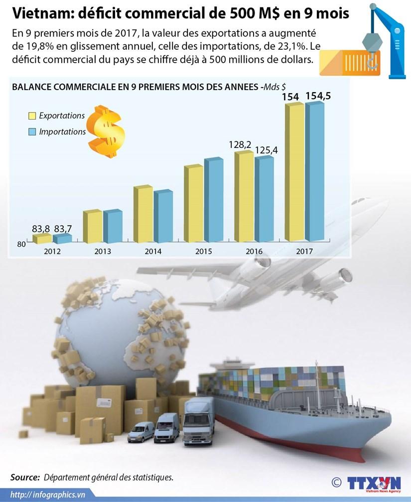 [Infographie] Vietnam: deficit commercial de 500 M$ en 9 mois hinh anh 1