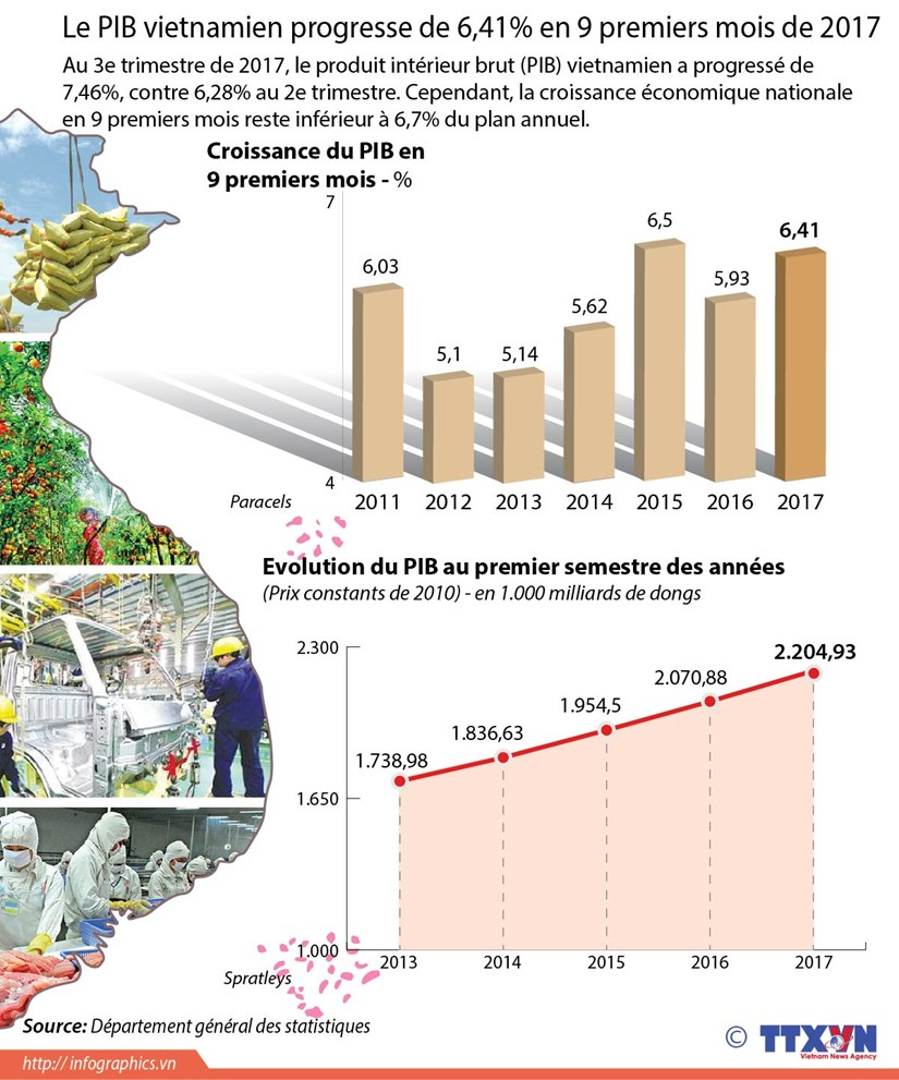 [Infographie] Le PIB vietnamien progresse de 6,41% en 9 premiers mois de 2017 hinh anh 1