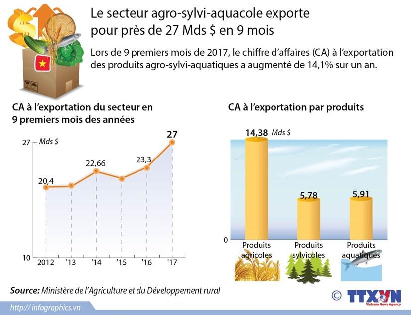 [Infographie] Le secteur agro-sylvi-aquacole exporte pour pres de 27 Mds $ en 9 mois hinh anh 1
