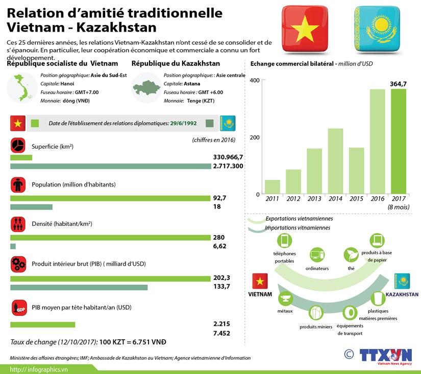 Relation d'amitie traditionnelle Vietnam-Kazakhstan hinh anh 1