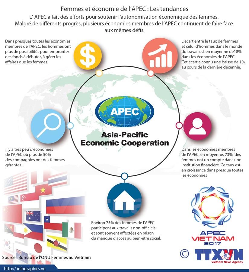 Femmes et economie de l'APEC: les tendances hinh anh 1