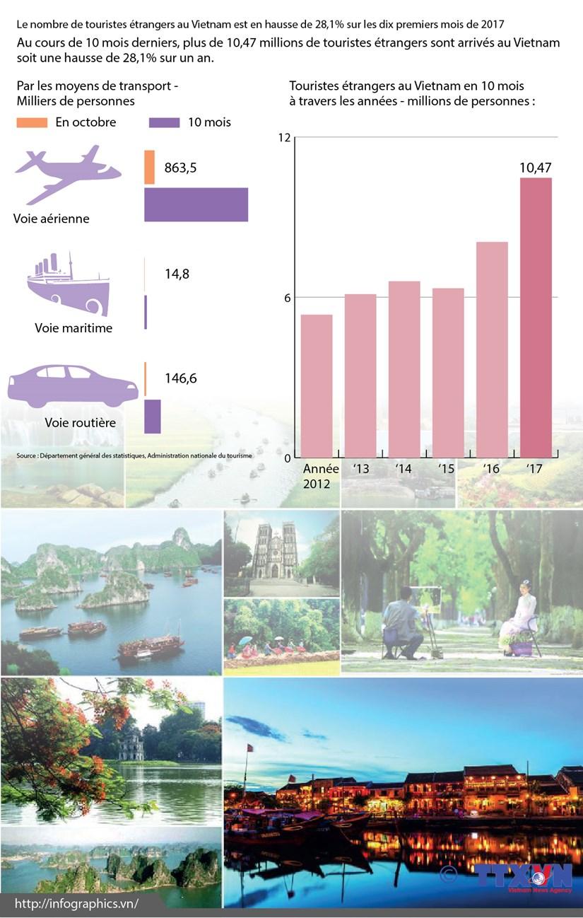 Le nombre de touristes etrangers au Vietnam en hausse de 28,1% en dix mois hinh anh 1