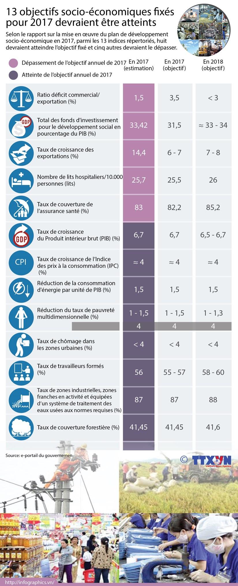 13 objectifs socio-economiques fixes pour 2017 devraient etre atteints hinh anh 1