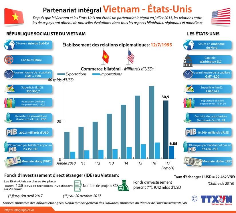 Partenariat integral Vietnam-Etats-Unis hinh anh 1