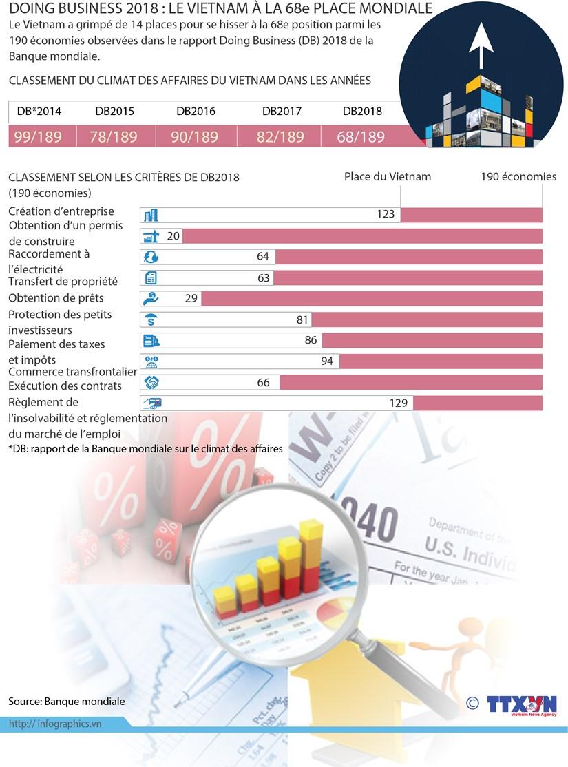 Doing Business 2018: le Vietnam a la 68e place mondiale hinh anh 1