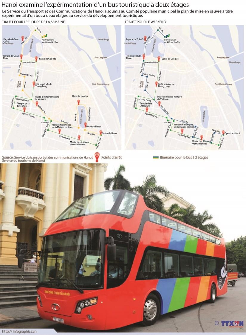 Hanoi examine l'experimentation d'un bus touristique a deux etages hinh anh 1