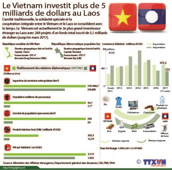 Le Vietnam investit plus de 5 milliards de dollars au Laos hinh anh 1