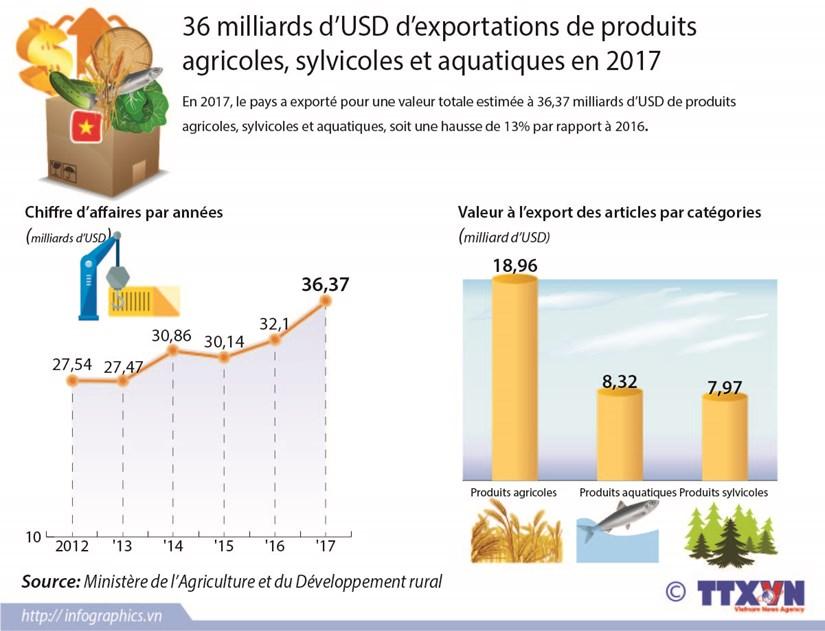 36 milliards d'USD d'exportations de produits agricoles, sylvicoles et aquatiques en 2017 hinh anh 1