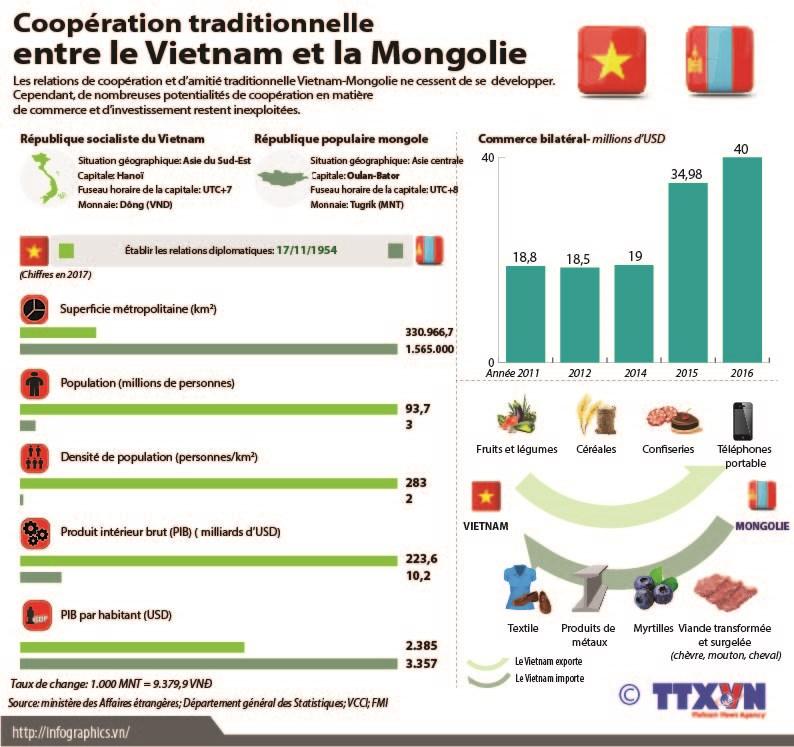 Cooperation traditionnelle entre le Vietnam et la Mongolie hinh anh 1