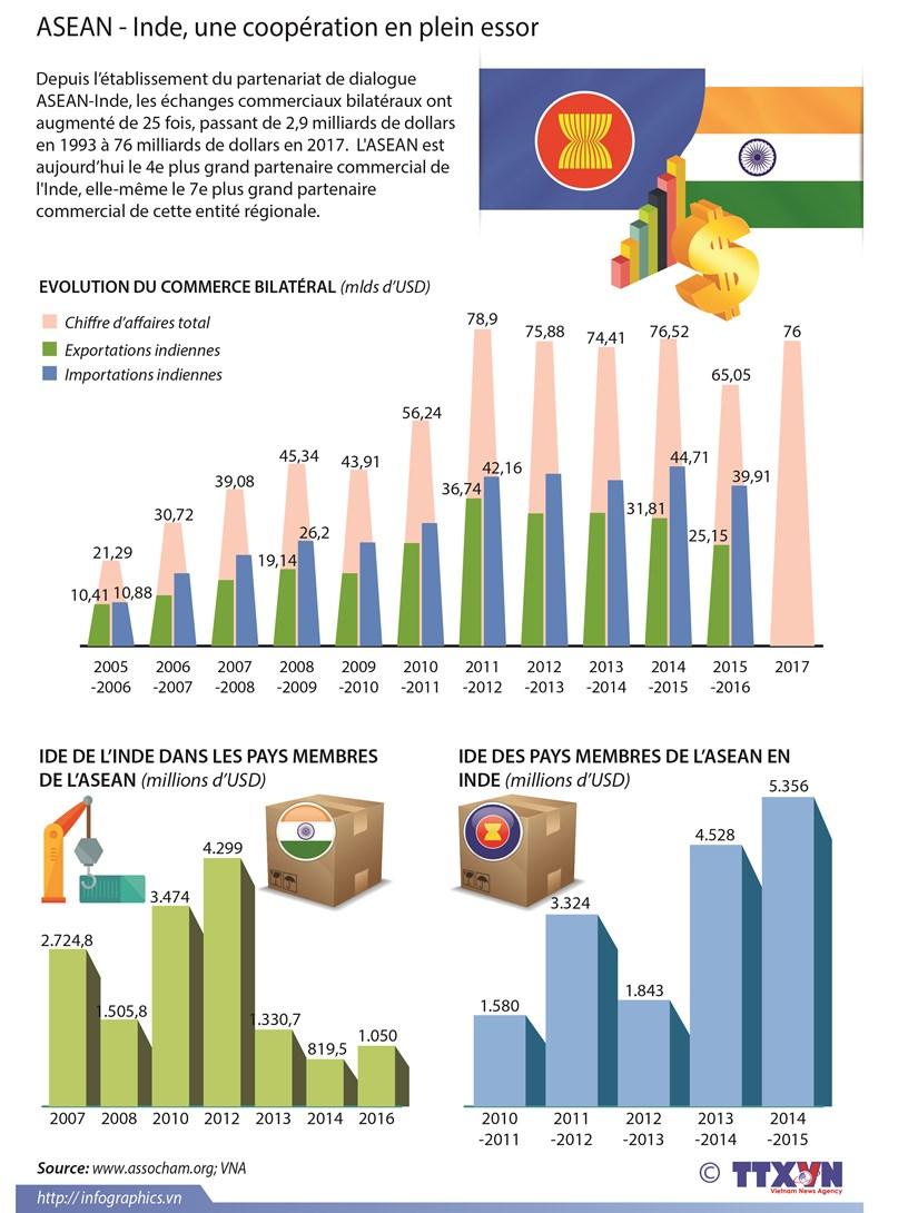 ASEAN-Inde, une cooperation en plein essor hinh anh 1