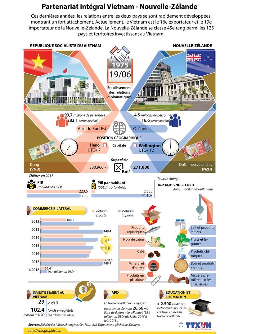 Partenariat integral Vietnam-Nouvelle-Zelande hinh anh 1