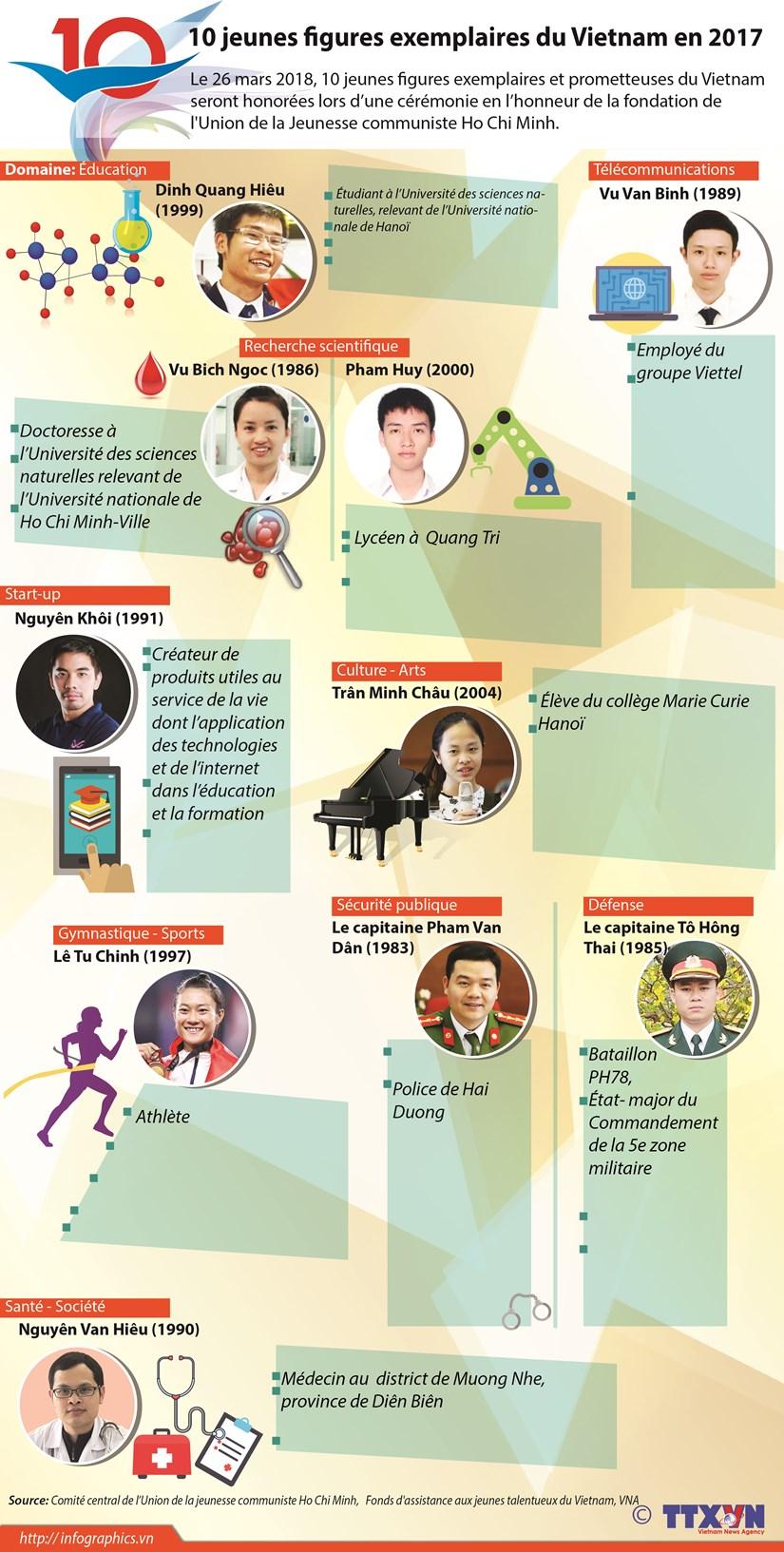 Dix jeunes figures exemplaires du Vietnam en 2017 hinh anh 1