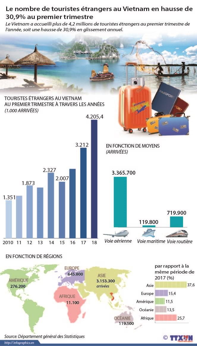 Le nombre de touristes etrangers en hausse de 30,9% au 1er trimestre hinh anh 1